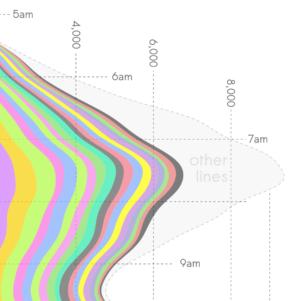 stacked kernel density plot